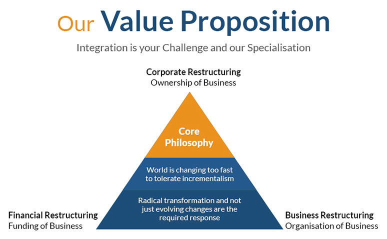 the value proposition of middleby corporation essay